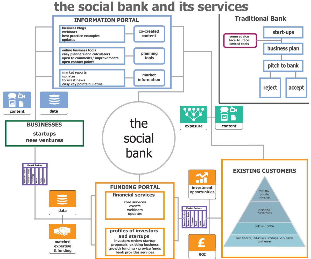social banking Know the impact of social media on banking sector & major benefits of social media marketing for banking and financial sector.