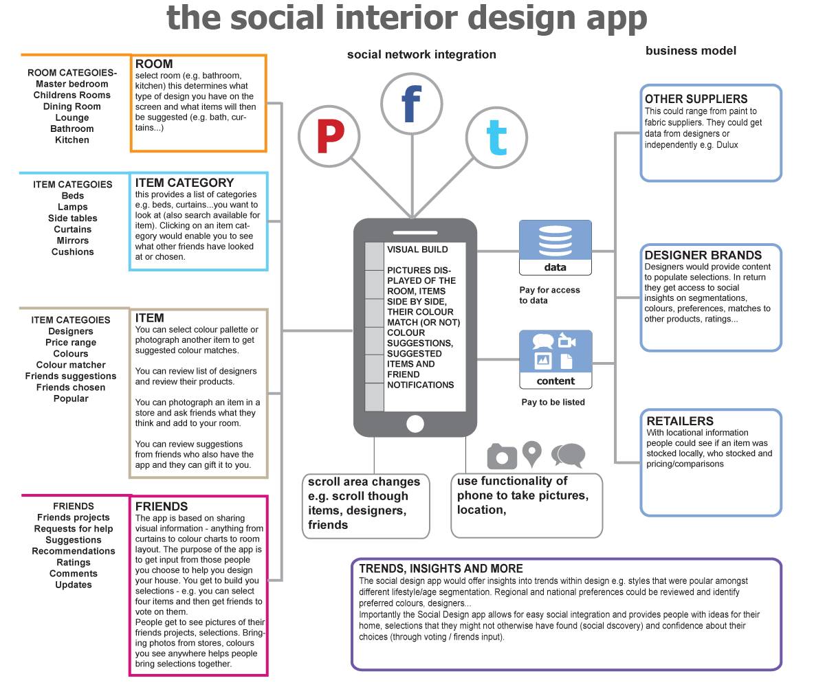 the social interior design app for your home projects