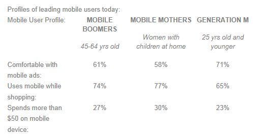 Profiles of leading mobile users - inmobi