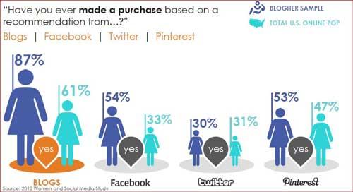 what women trust online