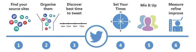 how to schedule tweets to save time