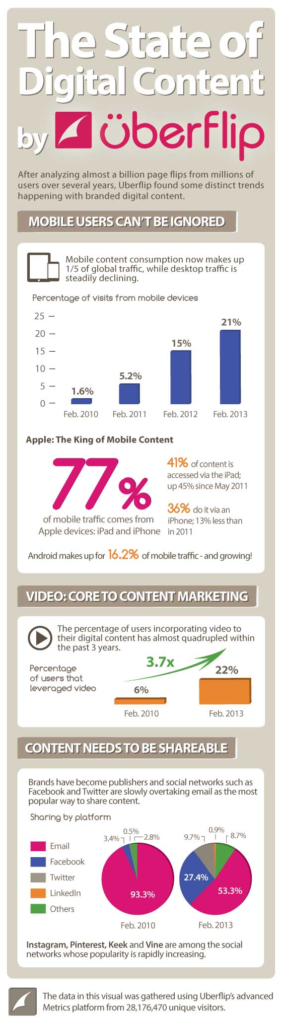 the state of digital content infographic