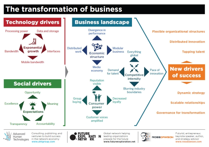 Transformation-of-Business-x700