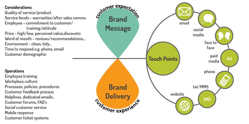 defining the customer experience
