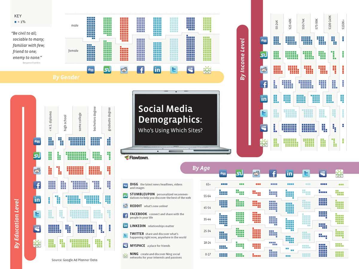 Social Media Case Studies For Inspiration Social Media Demographics  Social Media Case Studies For Inspiration
