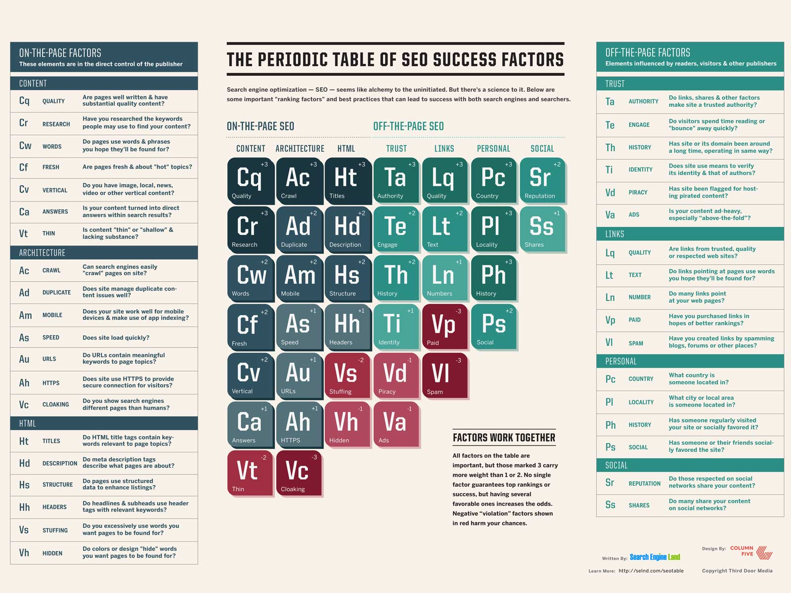 Periodic Table of SEO ranking factors 2015