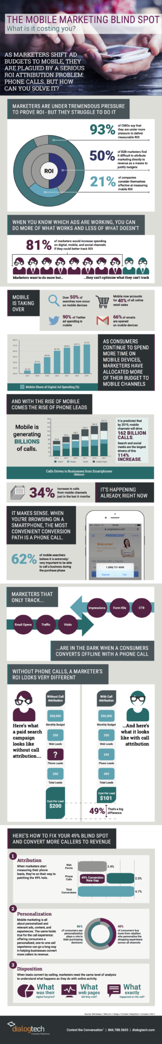 mobile marketing making a call