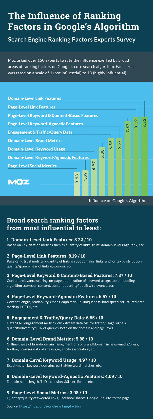 ranking factors for search engine results