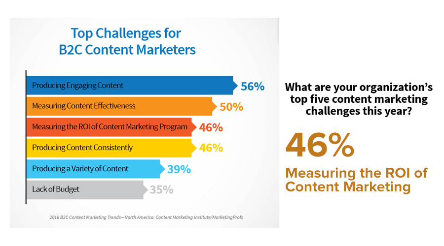 content marketing metrics challenges