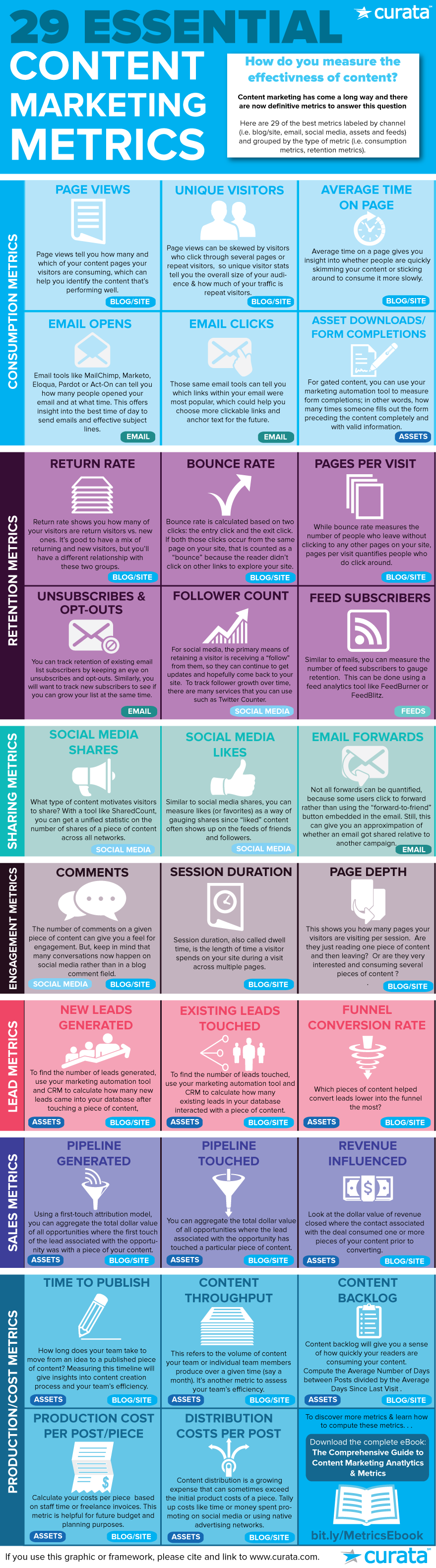 content marketing metrics infographic roi