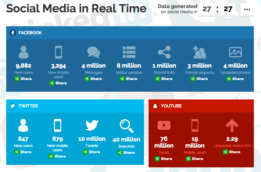 social media in real time