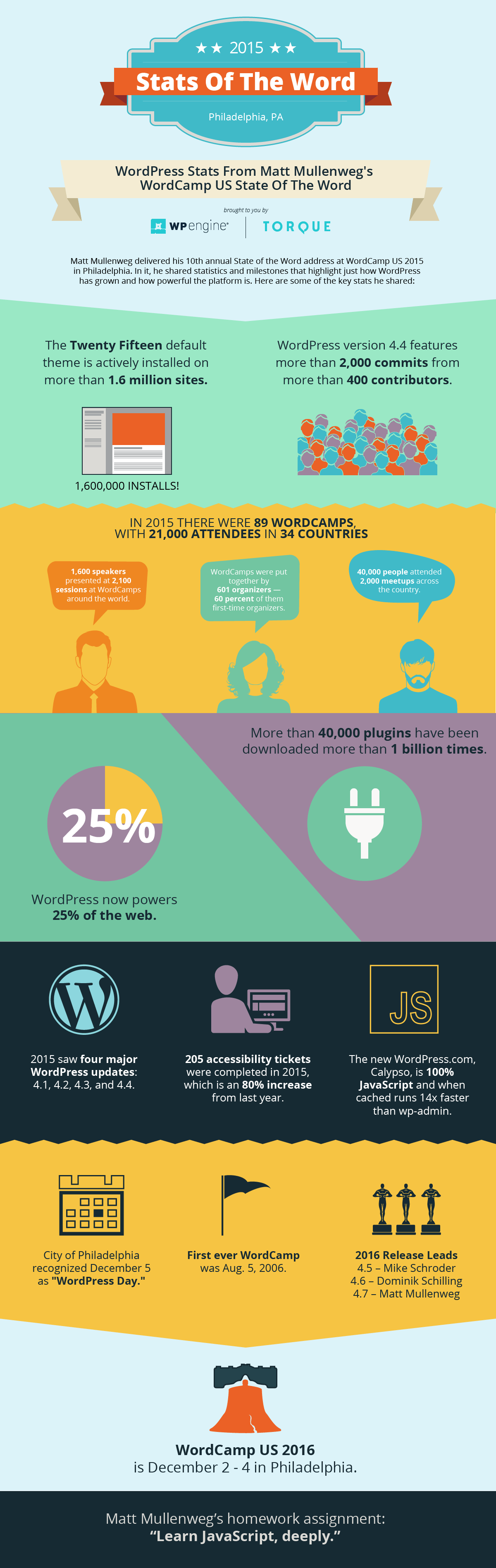 wordpress stats of the word infographic