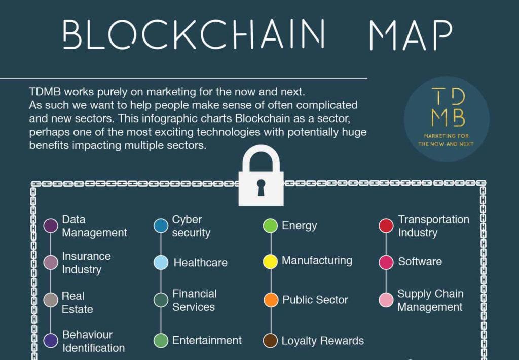 Blockchain Companies Infographic