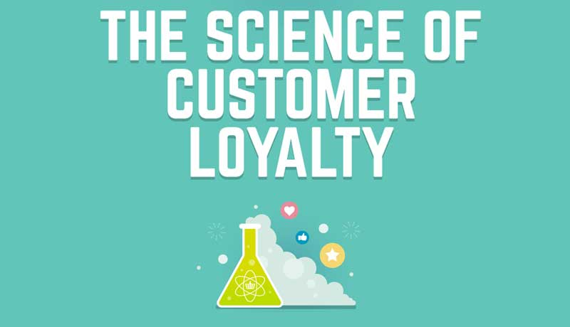 The Science of Customer Loyalty Infographic