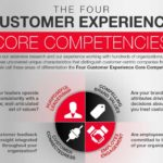 four customer experience competencies