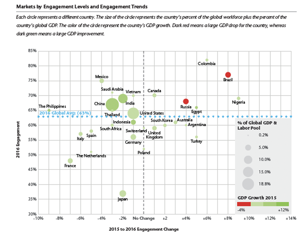 employee engagement statistics global