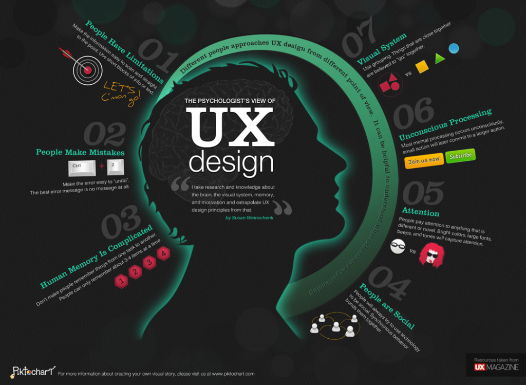 design psychology infographic