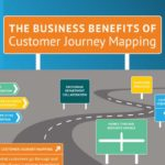 business benefits of customer journey mapping