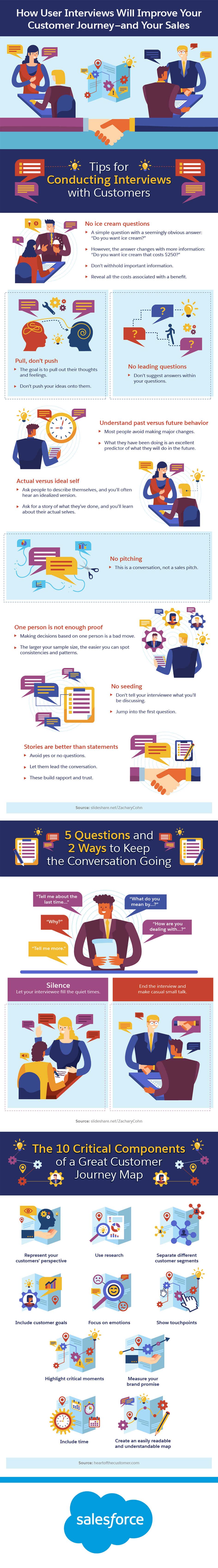 user interviews infographic