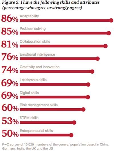 future of work skills pwc