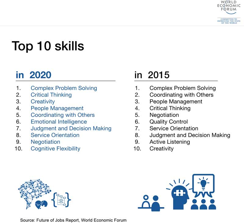 future of skills work wef report