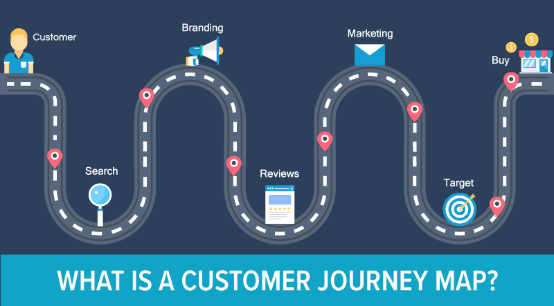 What is a Customer Journey Map
