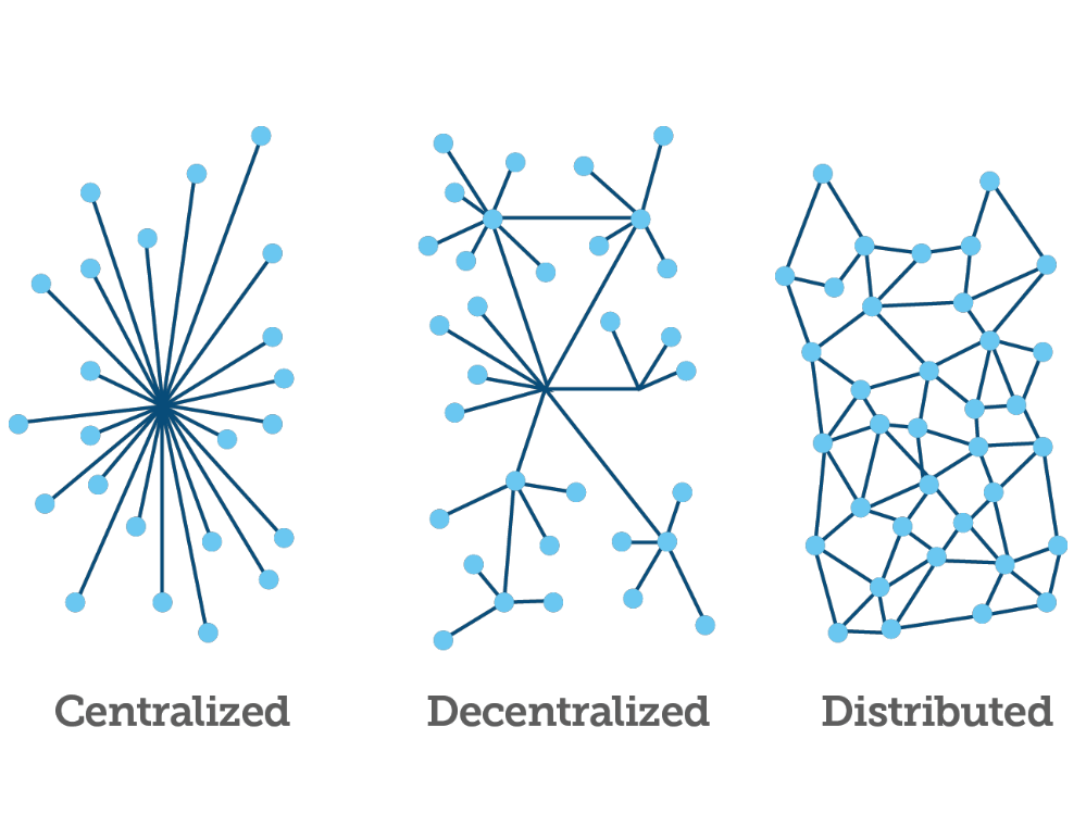 distributed blockchain network