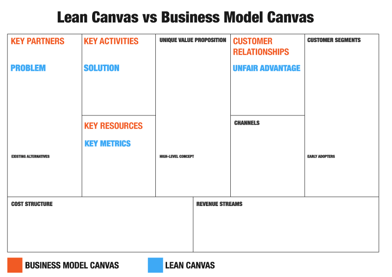 the lean startup vs the business model