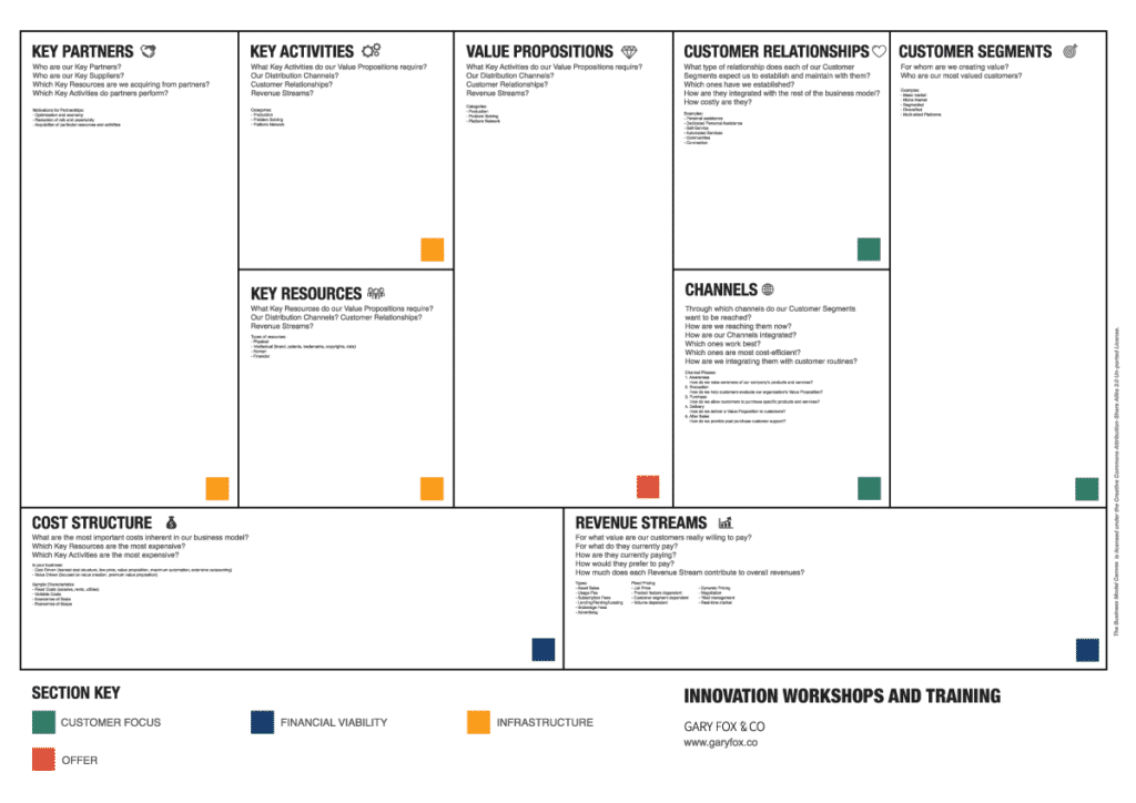 File Business Model Canvas Png Wikimedia Commons