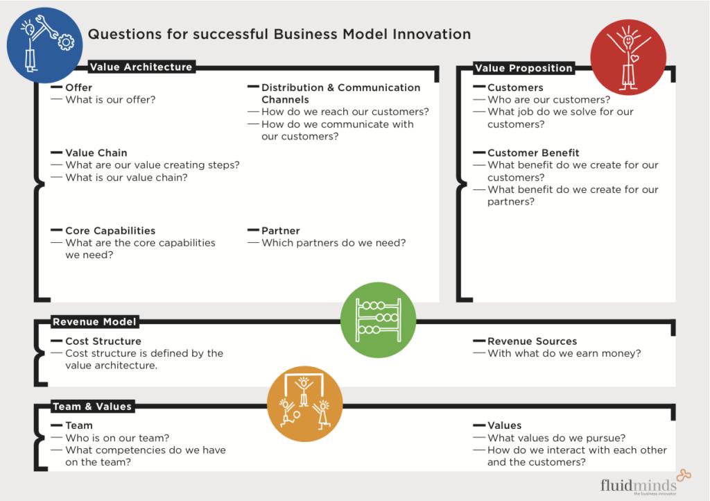 fluid minds business model canvas