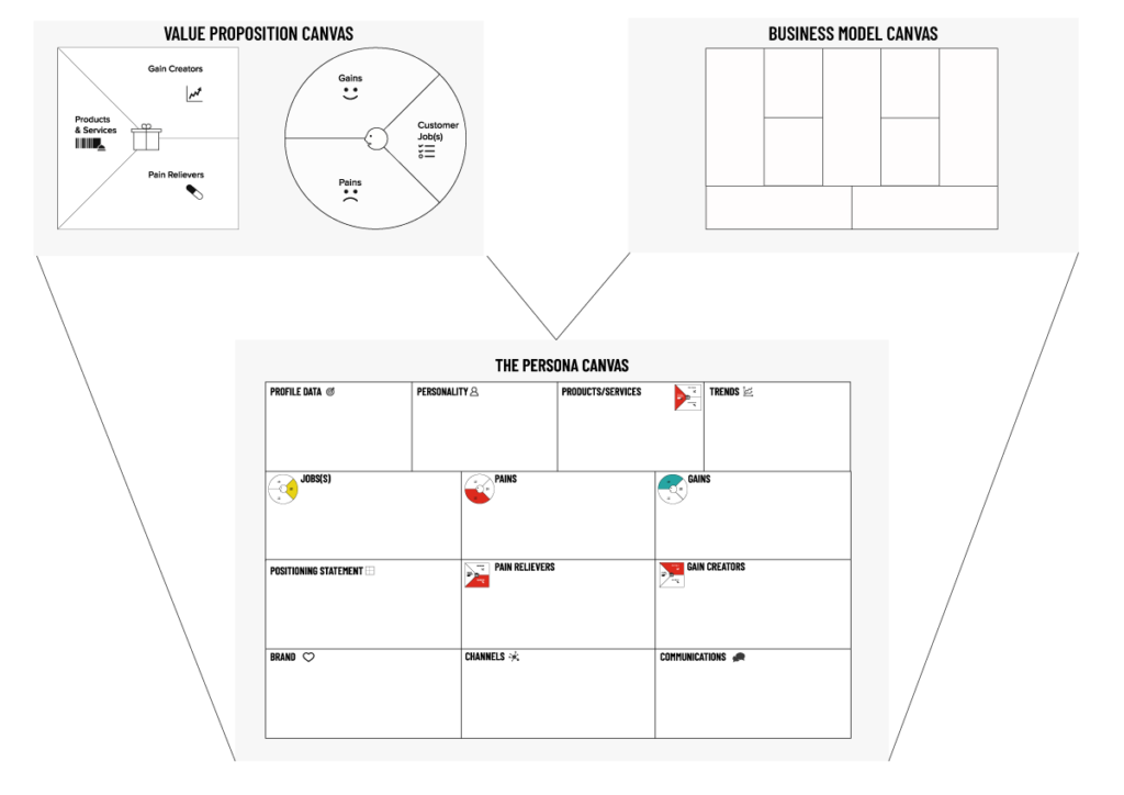 the persona canvas canvas overview an outcome of good user interviews
