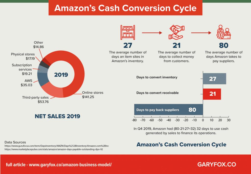 Amazon cash conversion cycle