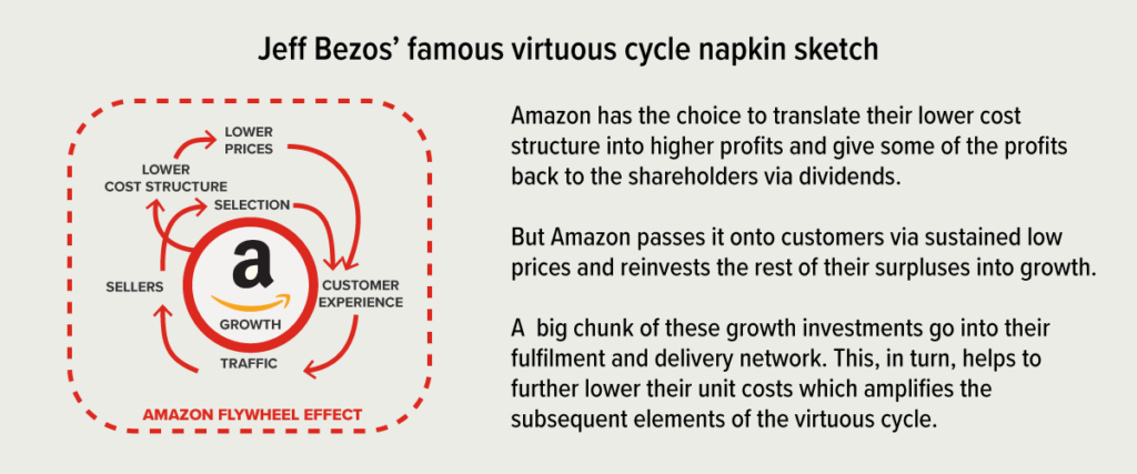 amazon flywheel is an example of economies of scale
