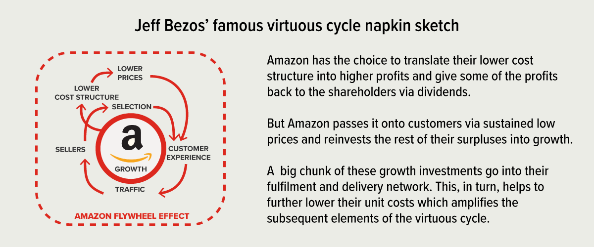 amazon flywheel how amazon cash rich