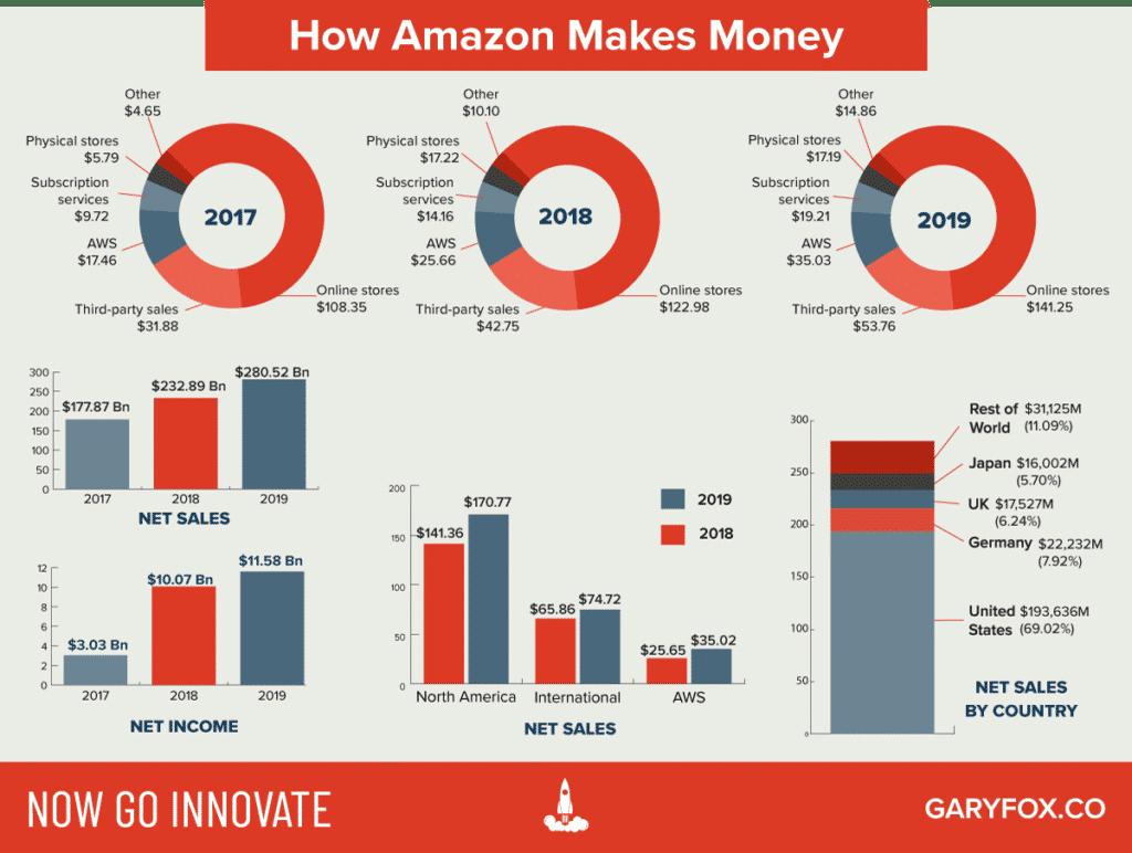 amazon how does amazon make money