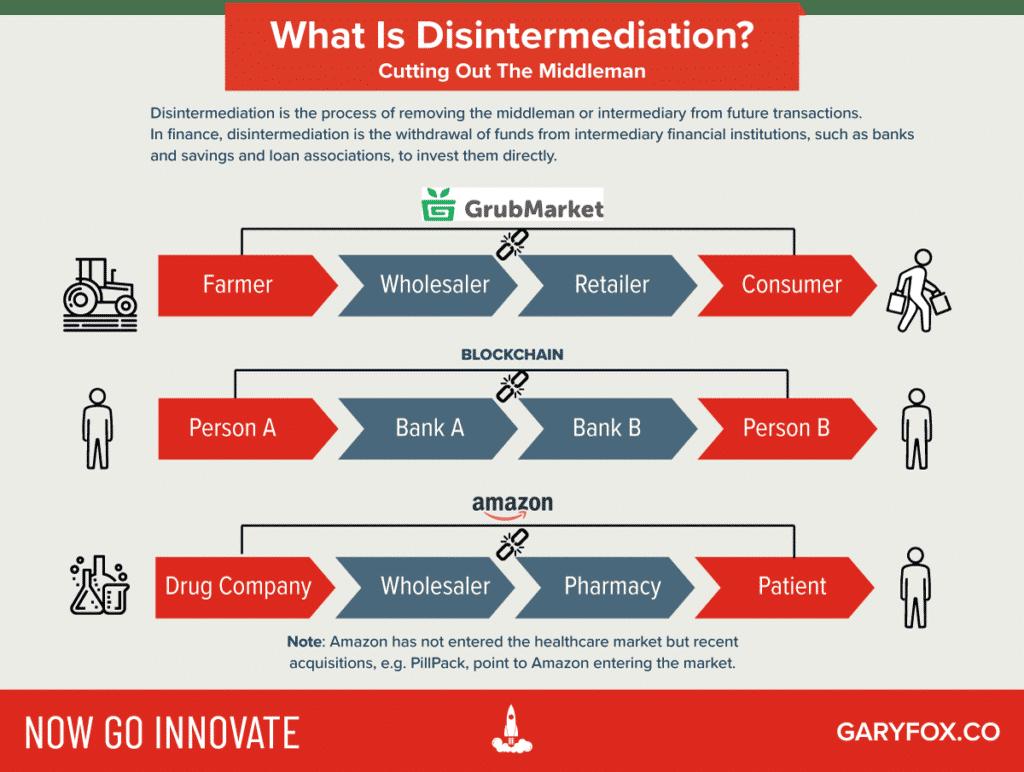 what is disintermediation