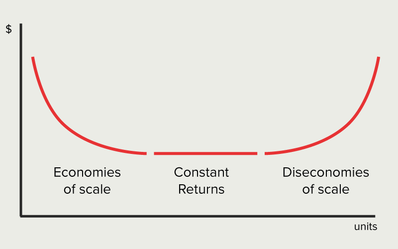 economies of scale graph