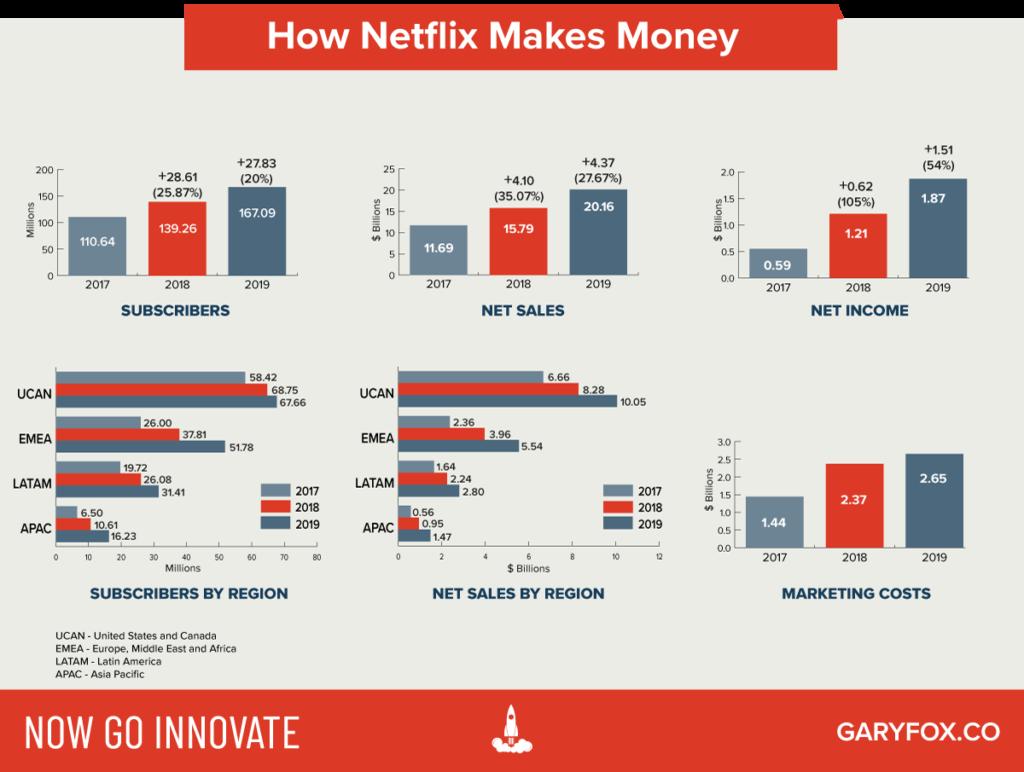 How Netflix Makes Money