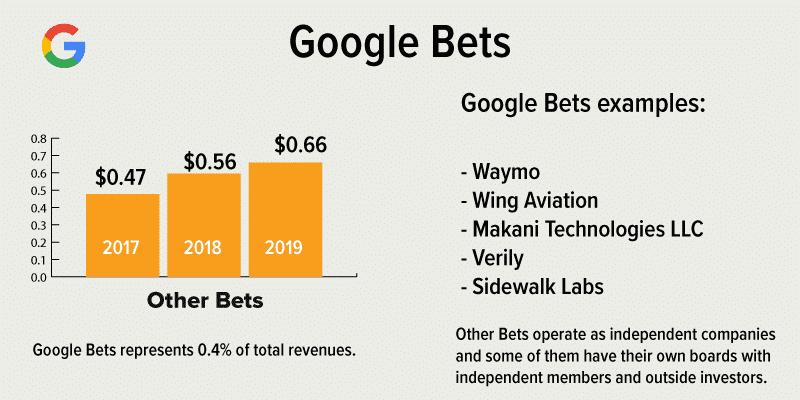 google bets