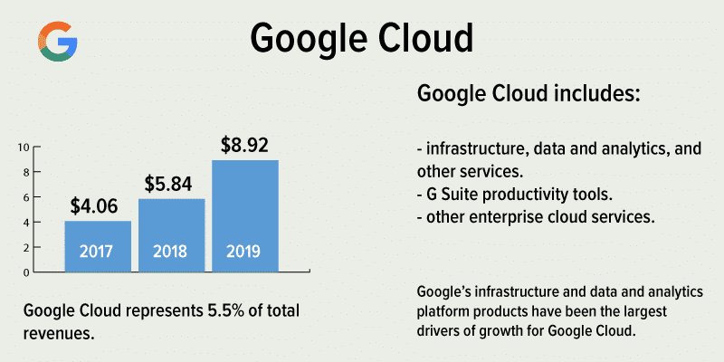 A breakdown of Google Cloud revenues and services