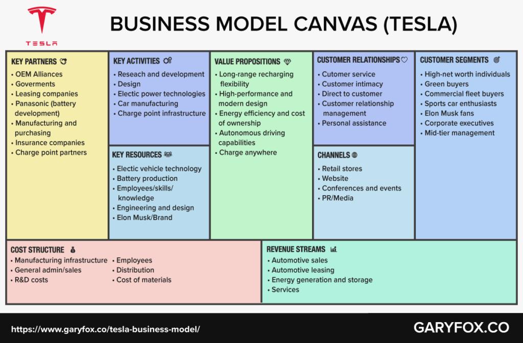 tesla business model canvas