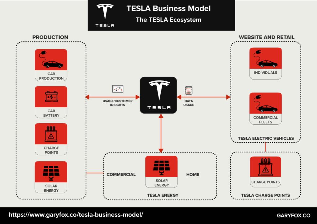 TESLA business model ecosystem