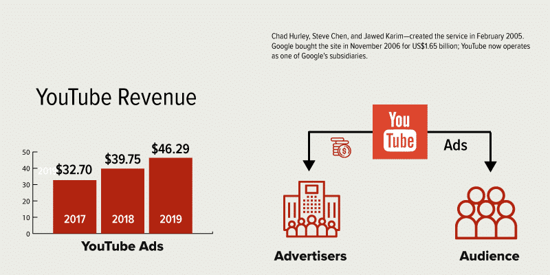 how google makes money from YouTube