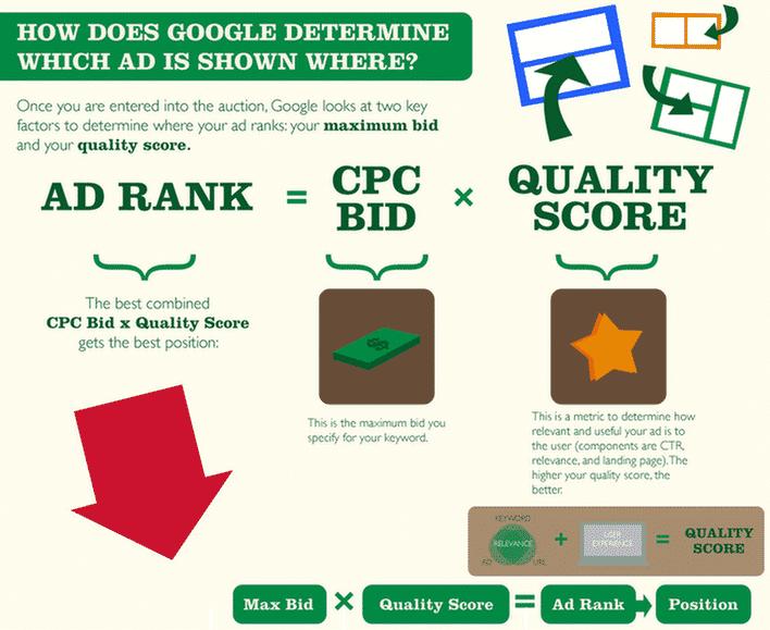 Google ad rank explanation