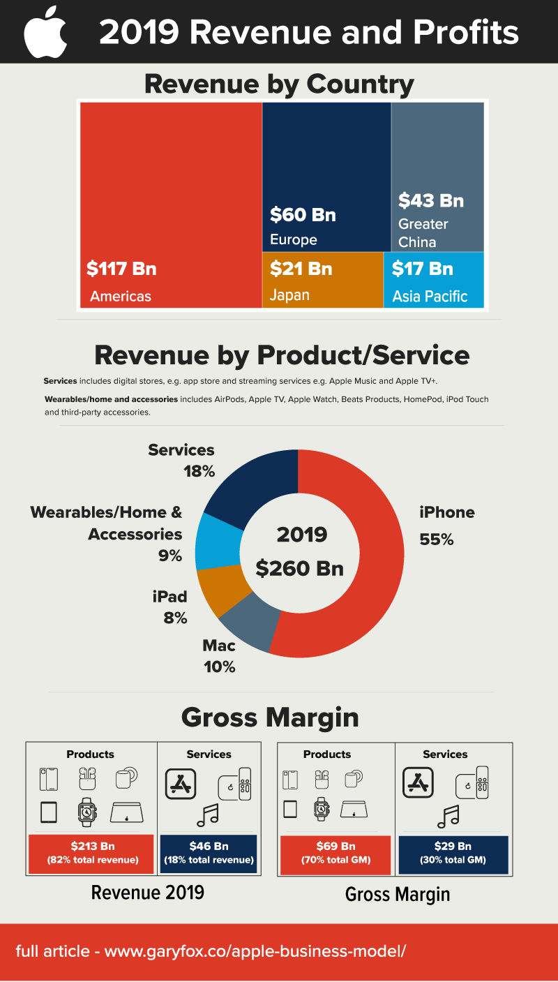 apple swot analysis - 2019 revenue and profits