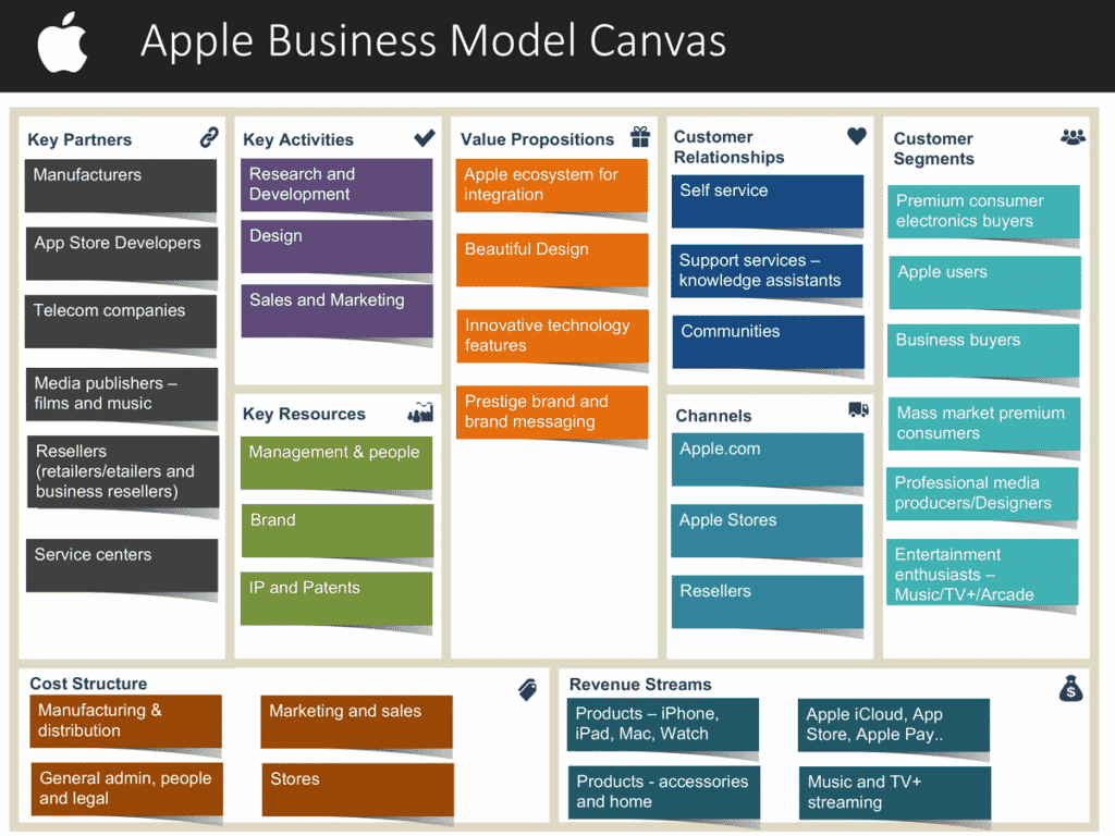 Apple business model canvas