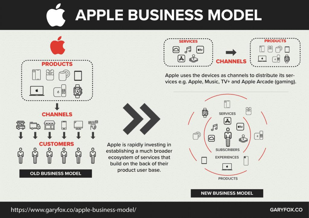 The Future Apple Business Model