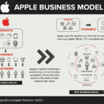 The Future Apple Business Model
