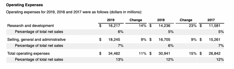apple cost structure