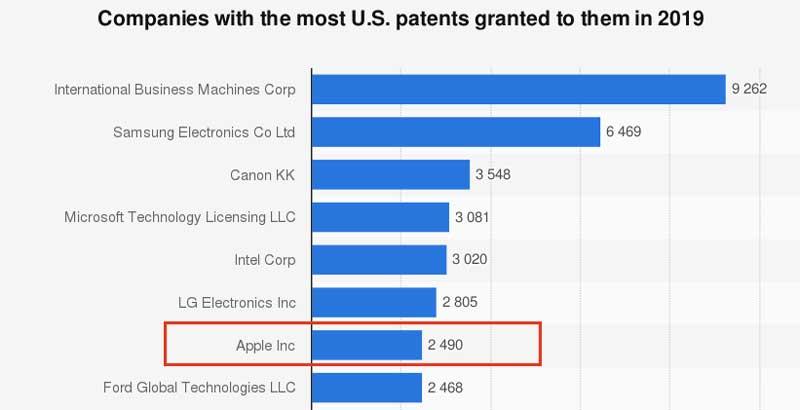 apple patent filings 2019